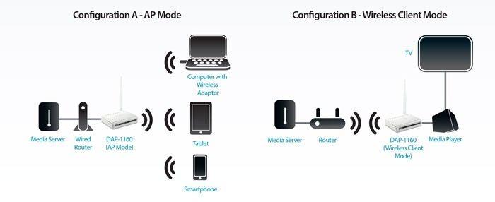 مدهای ارتباطی اکسس پوینت DAP-1160
