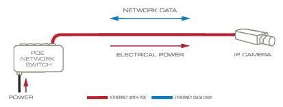 نحوه اتصال دستگاه های تحت شبکه به سوئیچ با پورت PoE