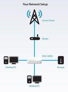 نحوه اتصال دستگاه ها به DGS-1005A