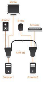 نحوه نصب سوییچ KVM-222