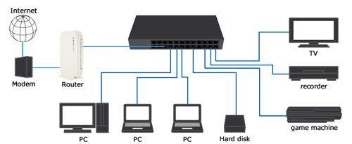 سوئیچ شبکه چیست ؟