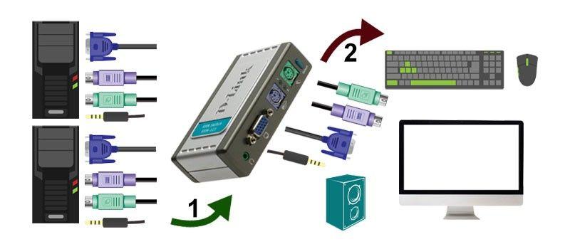نحوه استفاده از سوئیچ KVM چگونه است؟