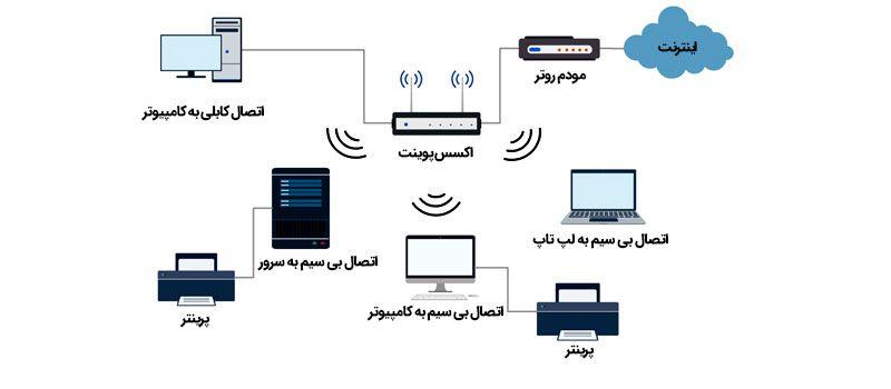 اکسس پوینت چه کاری در شبکه انجام می دهد؟