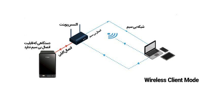 مد Wireless Client در اکسس پوینت