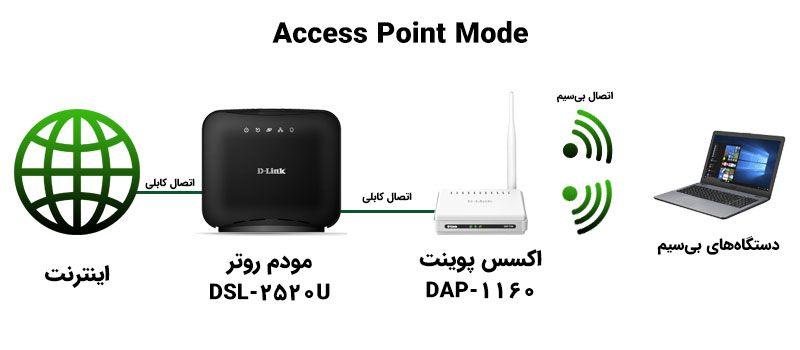 مد Access Point در اکسس پوینت