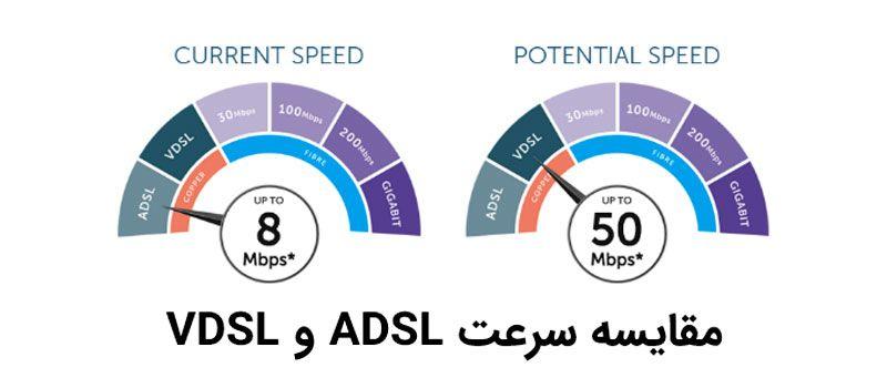مقایسه سرعت وی دی اس ال و ADSL