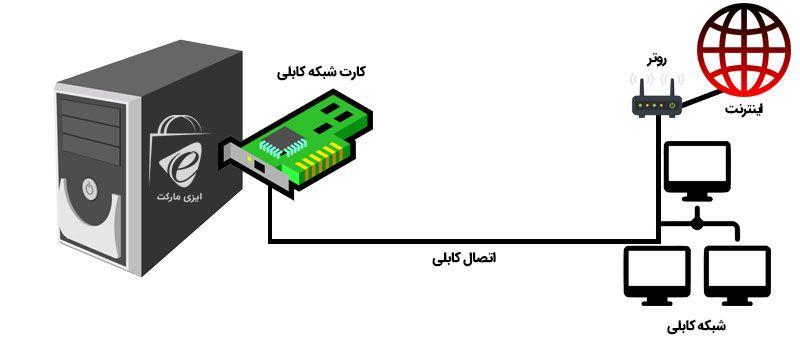 کارت شبکه کابلی