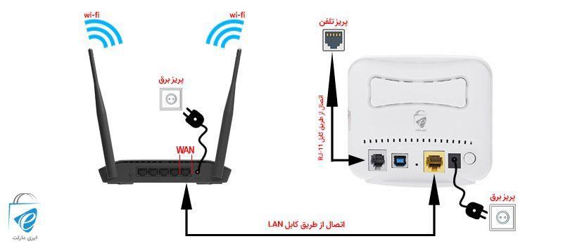 چگونه این دو دستگاه را به یکدیگر وصل کنیم؟