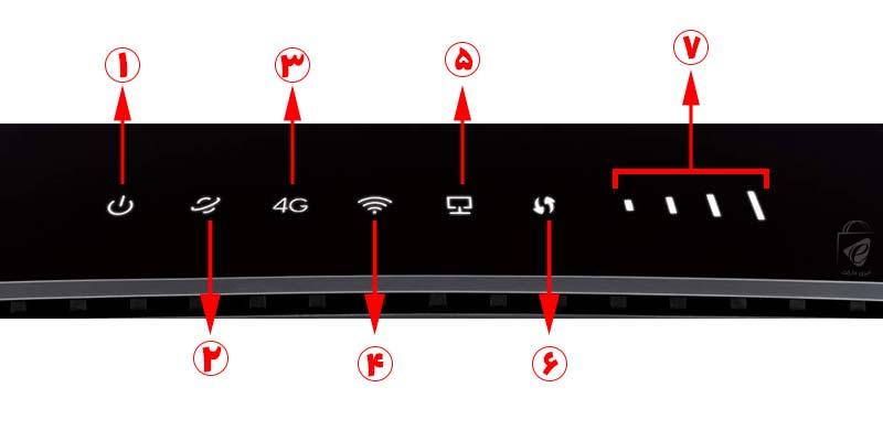 با چراغهای این مودم 4G بیشتر آشنا شوید