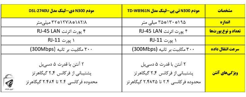 ویژگیهای DSL-2740 و TD-W8961N