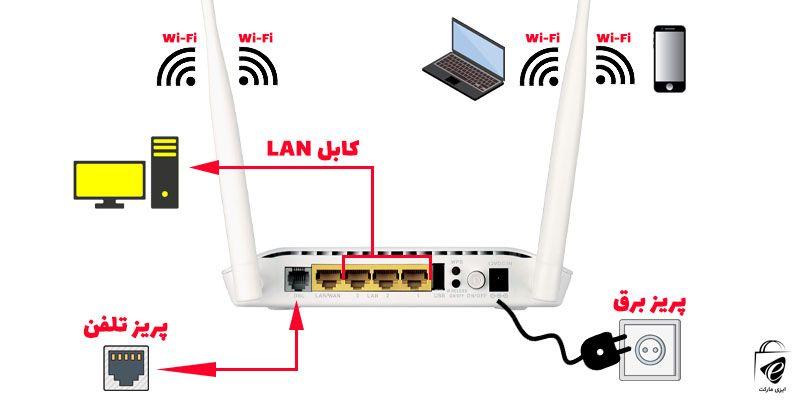 قبل از شروع تنظیم مودم ، اتصالات لازم را انجام دهید.