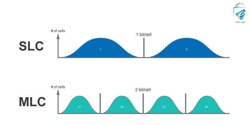 مقایسه سلولهای حافظه SLC و MLC